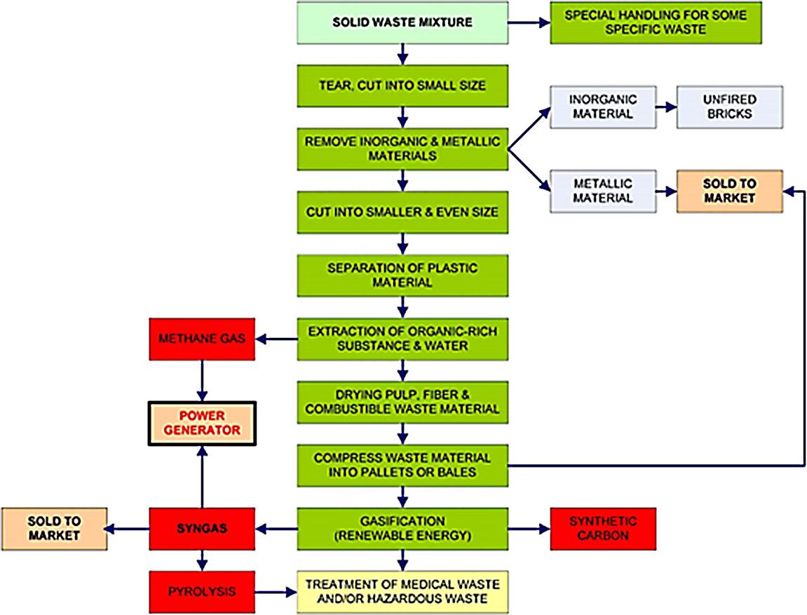 Waste Handling Process